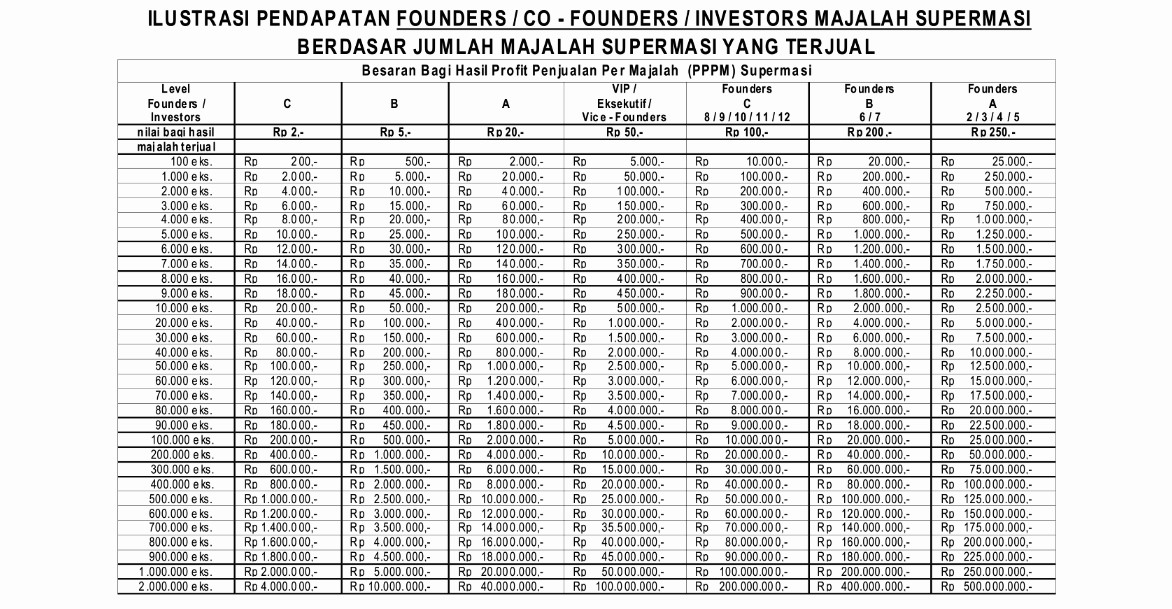 Ilustrasi Pendapatan Founders, Co - Founders, Investors Majalah Supermasi
