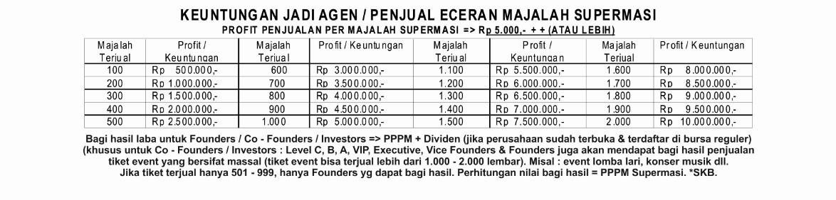 Keuntungan Menjadi Agen / Penjual Eceran Majalah Supermasi
